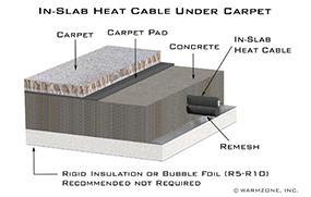 Underfloor heating system featuring In-Slab heat cable (under carpet).